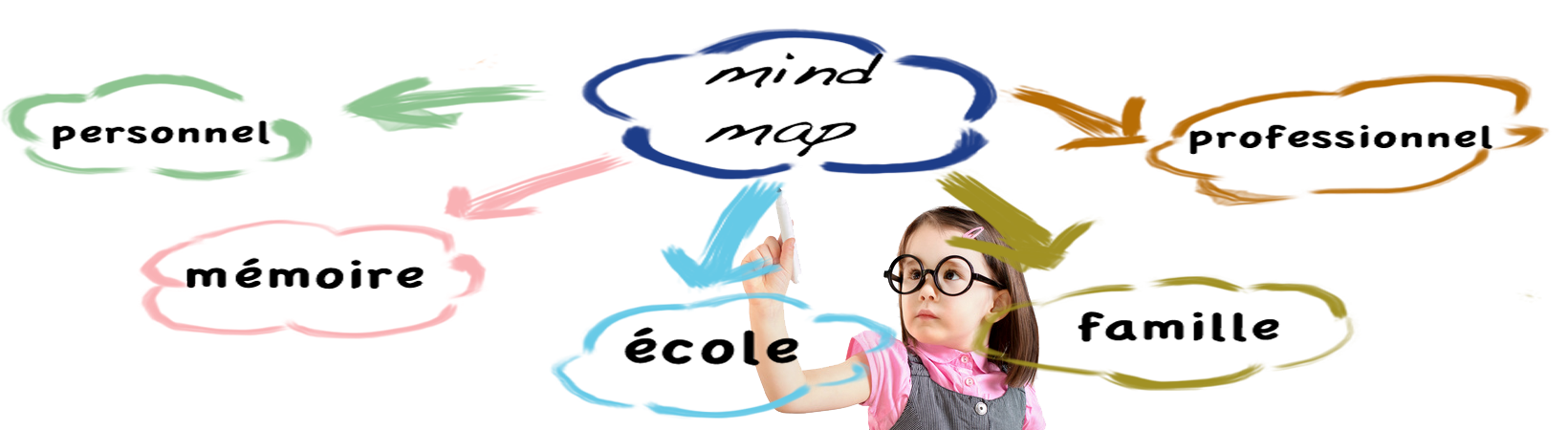 Quel est le but du mind mapping?