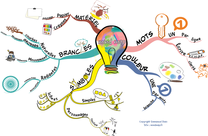 Comment faire du mind mapping
