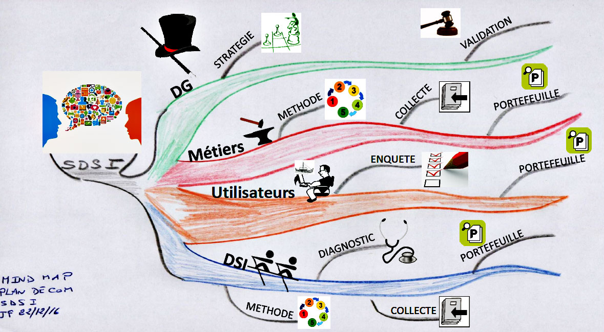 mindmap Gestion Jacques