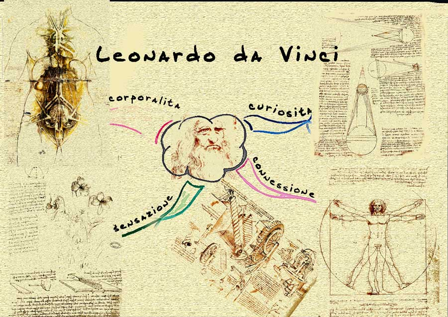 00Mind map 900 De vinci